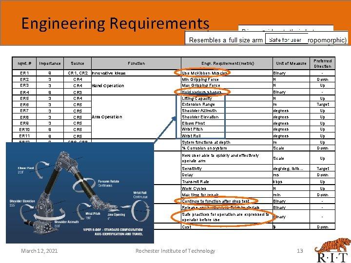 Engineering Requirements rqmt. # Importance ER 1 ER 2 ER 3 9 3 3