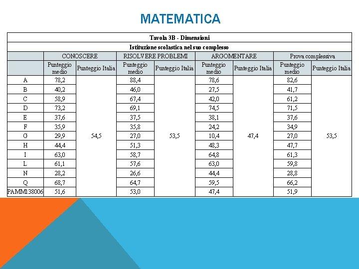 MATEMATICA Tavola 3 B - Dimensioni Istituzione scolastica nel suo complesso A CONOSCERE Punteggio
