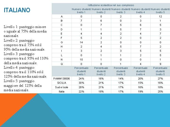 Istituzione scolastica nel suo complesso ITALIANO Livello 1: punteggio minore o uguale al 75%