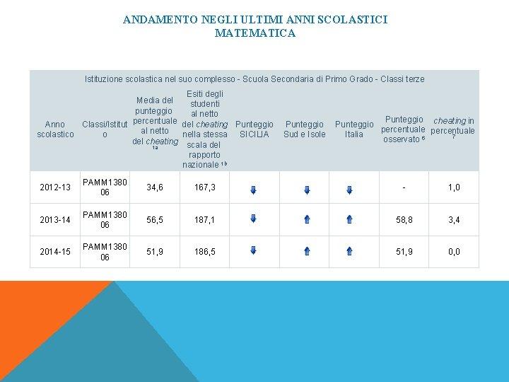 ANDAMENTO NEGLI ULTIMI ANNI SCOLASTICI MATEMATICA Istituzione scolastica nel suo complesso - Scuola Secondaria