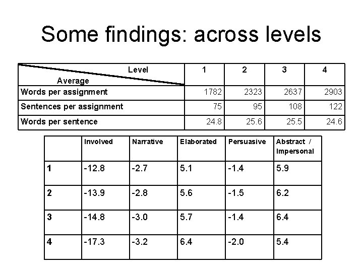 Some findings: across levels Level Average Words per assignment Sentences per assignment Words per