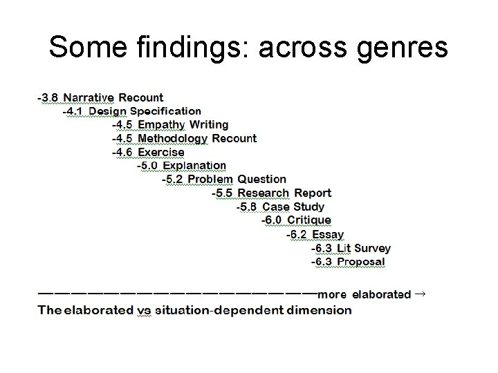 Some findings: across genres