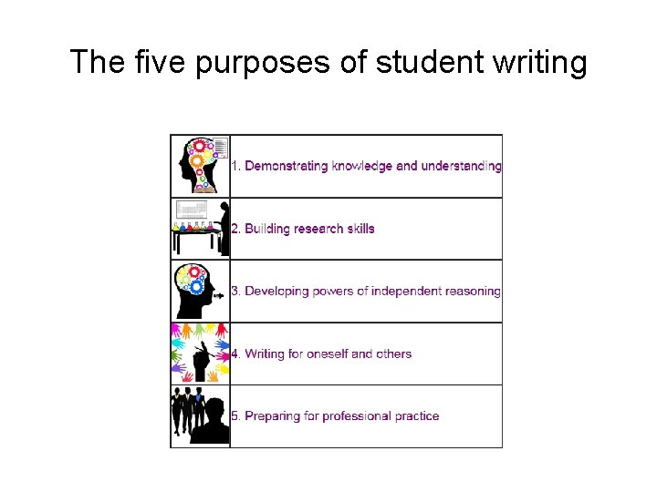 The five purposes of student writing