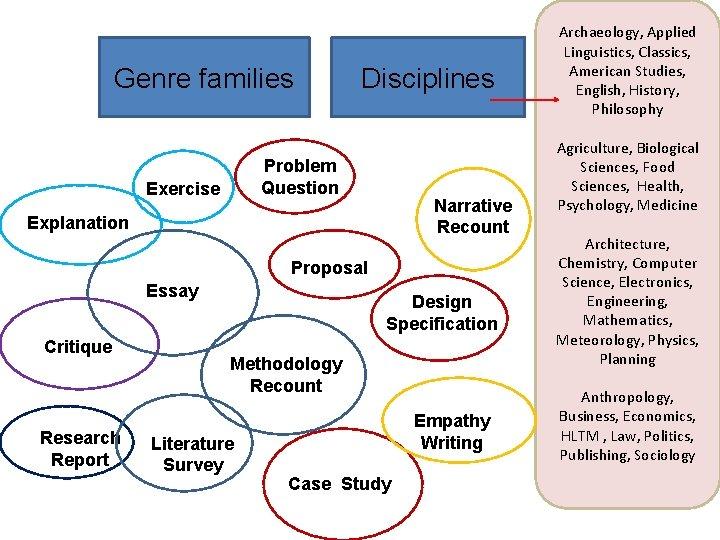 Genre families Disciplines Problem Question Exercise Narrative Recount Explanation Proposal Essay Critique Research Report