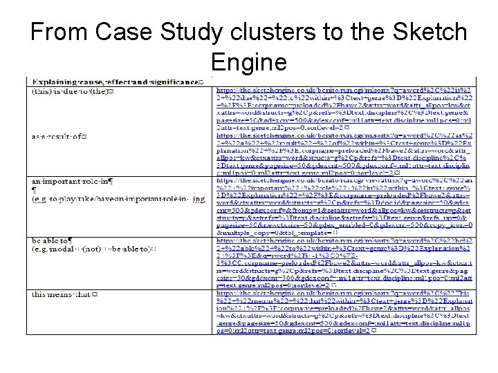 From Case Study clusters to the Sketch Engine