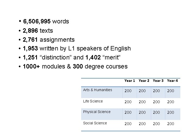 • 6, 506, 995 words • 2, 896 texts • 2, 761 assignments