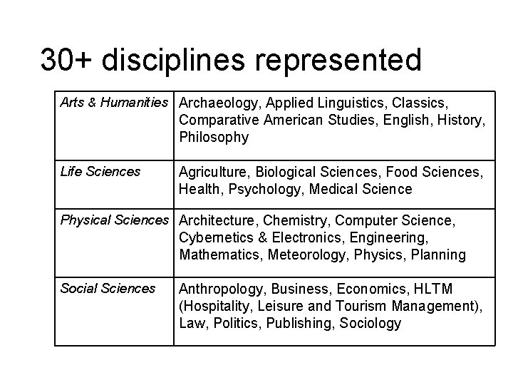 30+ disciplines represented Arts & Humanities Archaeology, Applied Linguistics, Classics, Comparative American Studies, English,