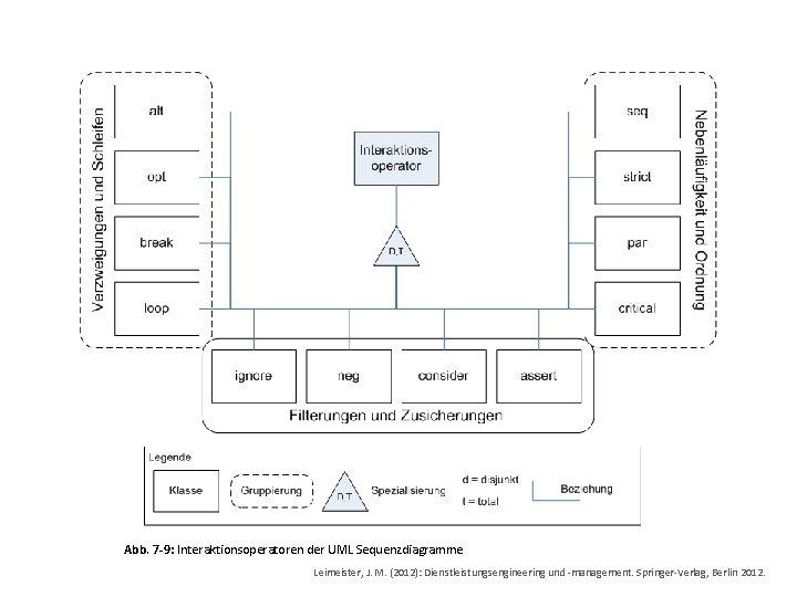 Abb. 7 -9: Interaktionsoperatoren der UML Sequenzdiagramme Leimeister, J. M. (2012): Dienstleistungsengineering und -management.