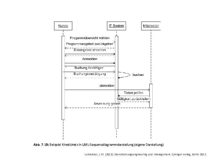 Abb. 7 -10: Beispiel Kinotickets in UML-Sequenzdiagrammdarstellung (eigene Darstellung) Leimeister, J. M. (2012): Dienstleistungsengineering