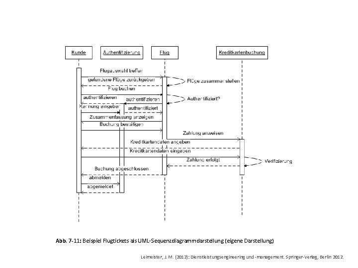 Abb. 7 -11: Beispiel Flugtickets als UML-Sequenzdiagrammdarstellung (eigene Darstellung) Leimeister, J. M. (2012): Dienstleistungsengineering