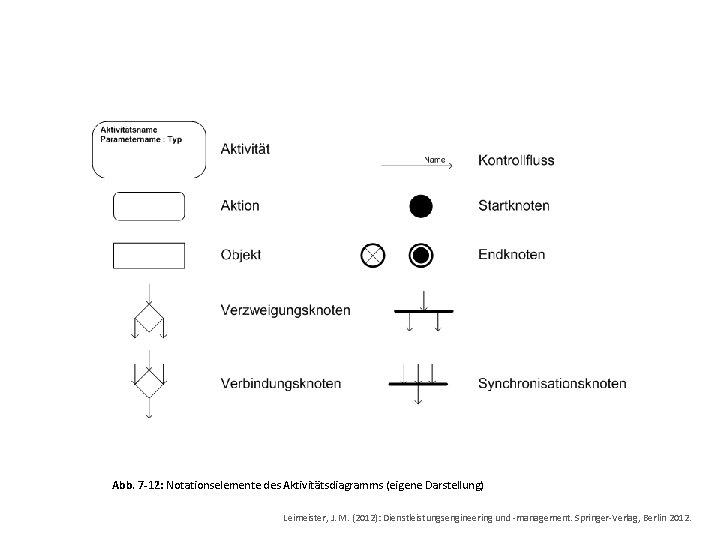 Abb. 7 -12: Notationselemente des Aktivitätsdiagramms (eigene Darstellung) Leimeister, J. M. (2012): Dienstleistungsengineering und