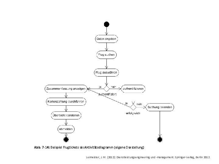 Abb. 7 -14: Beispiel Flugtickets als Aktivitätsdiagramm (eigene Darstellung) Leimeister, J. M. (2012): Dienstleistungsengineering