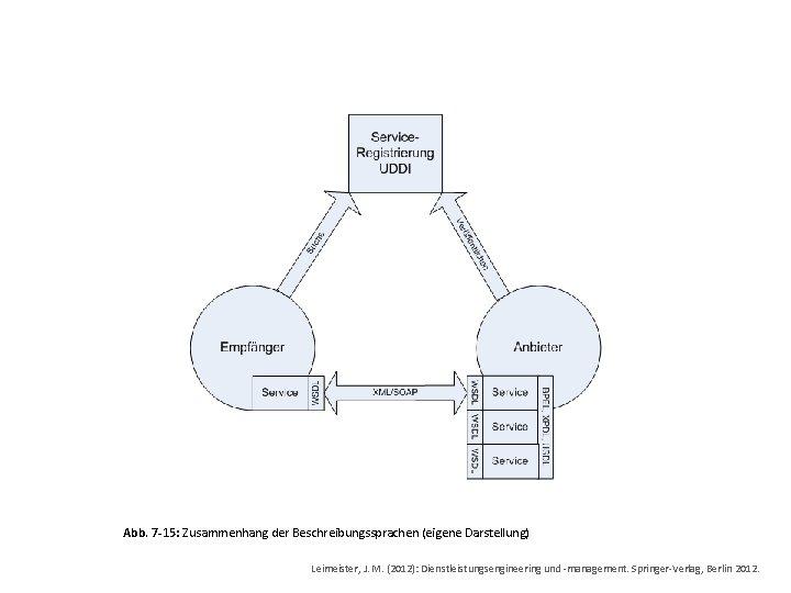Abb. 7 -15: Zusammenhang der Beschreibungssprachen (eigene Darstellung) Leimeister, J. M. (2012): Dienstleistungsengineering und