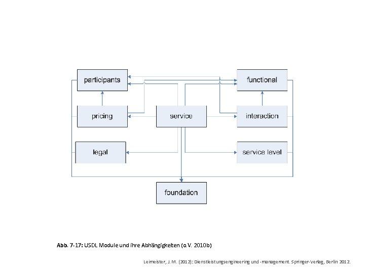 Abb. 7 -17: USDL Module und ihre Abhängigkeiten (o. V. 2010 b) Leimeister, J.