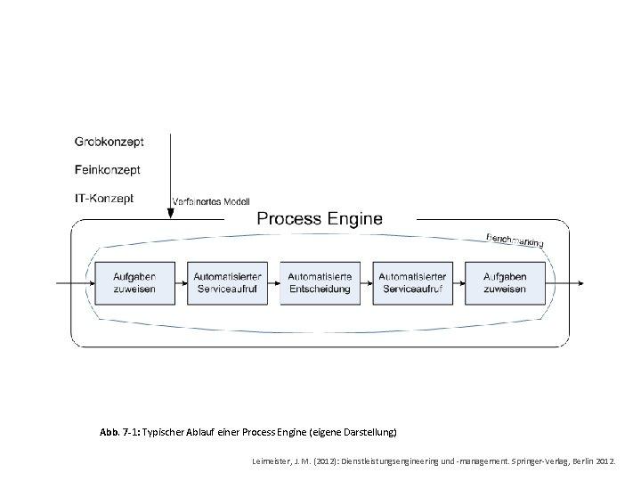 Abb. 7 -1: Typischer Ablauf einer Process Engine (eigene Darstellung) Leimeister, J. M. (2012):