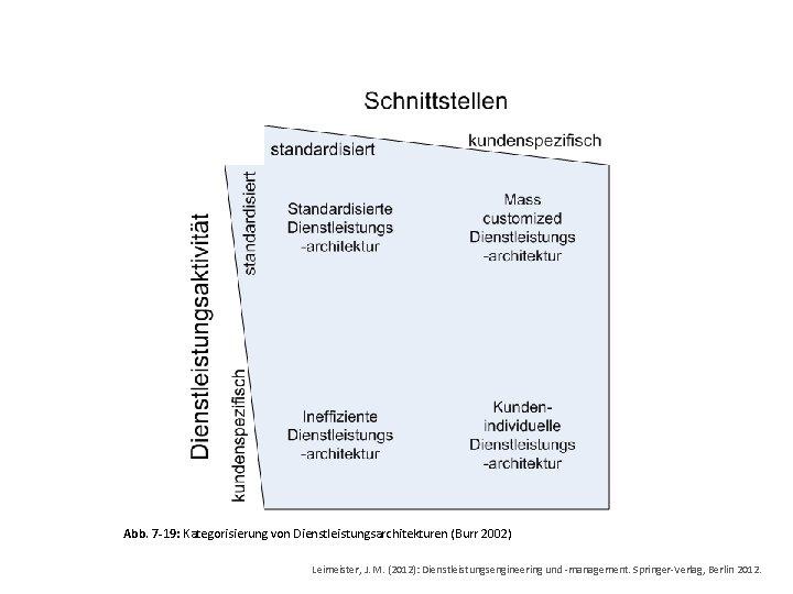 Abb. 7 -19: Kategorisierung von Dienstleistungsarchitekturen (Burr 2002) Leimeister, J. M. (2012): Dienstleistungsengineering und