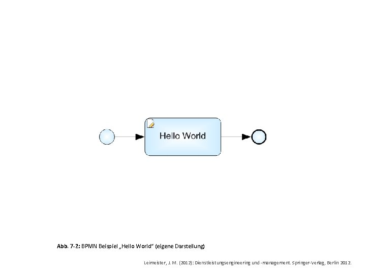 """Abb. 7 -2: BPMN Beispiel """"Hello World"""" (eigene Darstellung) Leimeister, J. M. (2012): Dienstleistungsengineering"""