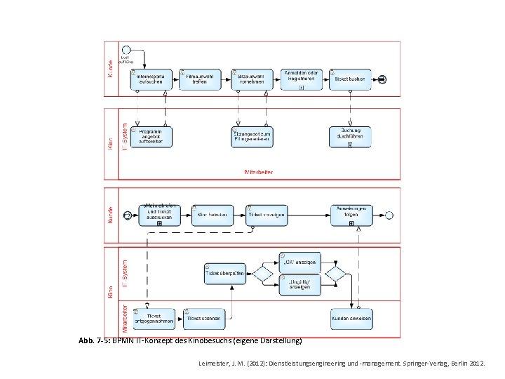 Abb. 7 -5: BPMN IT-Konzept des Kinobesuchs (eigene Darstellung) Leimeister, J. M. (2012): Dienstleistungsengineering