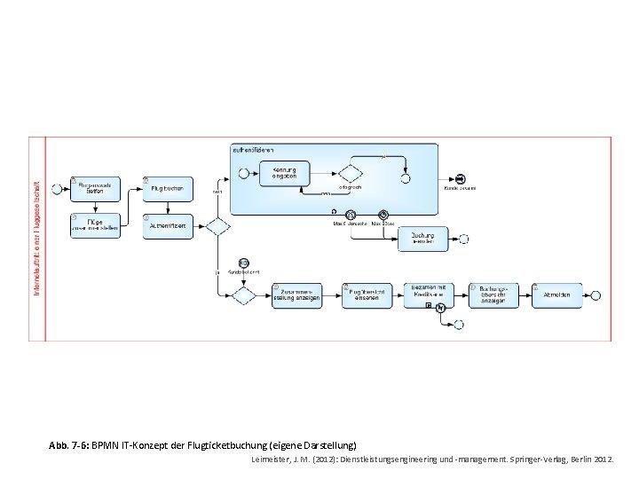 Abb. 7 -6: BPMN IT-Konzept der Flugticketbuchung (eigene Darstellung) Leimeister, J. M. (2012): Dienstleistungsengineering
