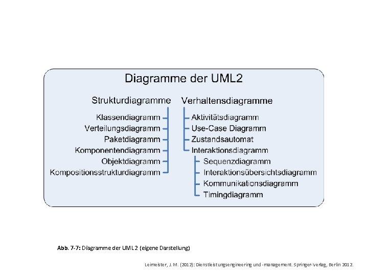 Abb. 7 -7: Diagramme der UML 2 (eigene Darstellung) Leimeister, J. M. (2012): Dienstleistungsengineering