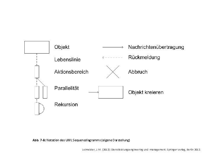 Abb. 7 -8: Notation des UML Sequenzdiagramms (eigene Darstellung) Leimeister, J. M. (2012): Dienstleistungsengineering