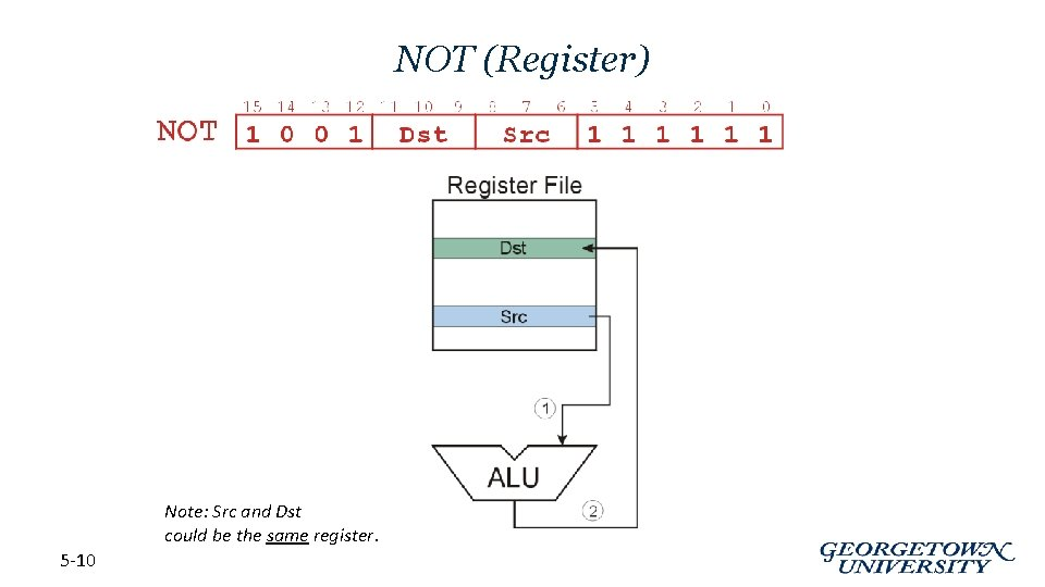 NOT (Register) Note: Src and Dst could be the same register. 5 -10