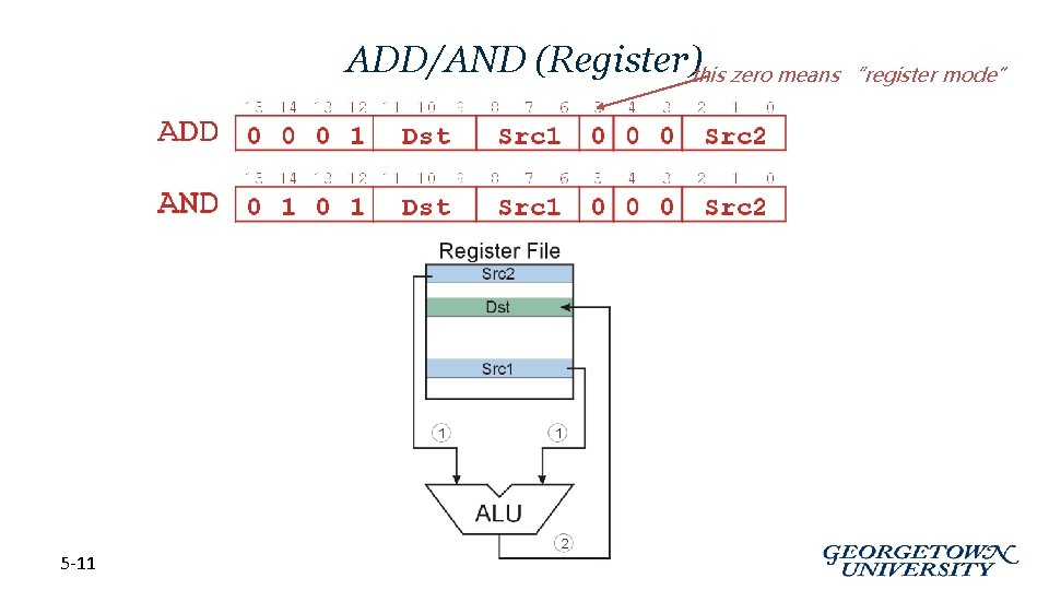 """ADD/AND (Register)this zero means """"register mode"""" 5 -11"""