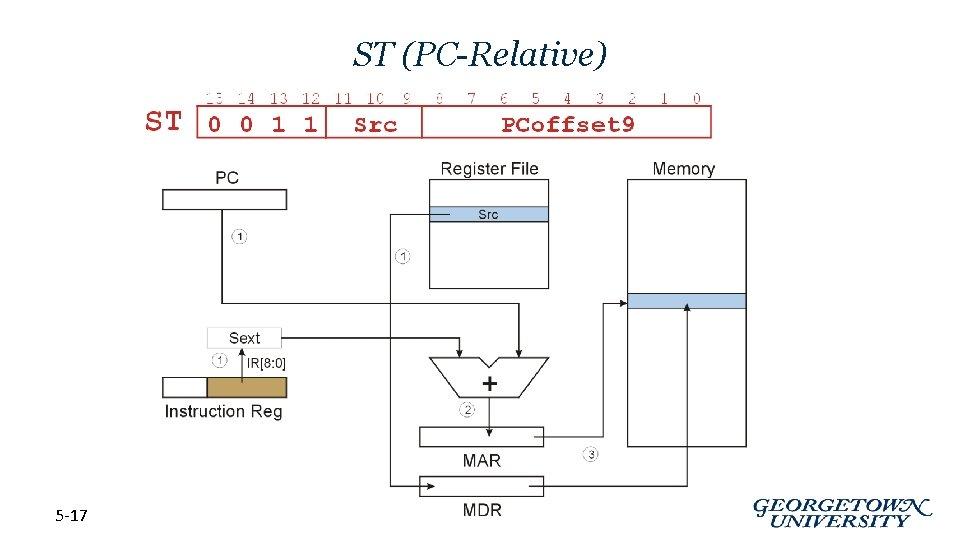 ST (PC-Relative) 5 -17