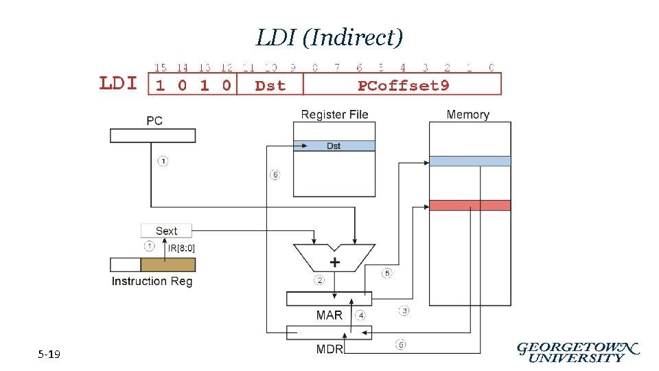 LDI (Indirect) 5 -19