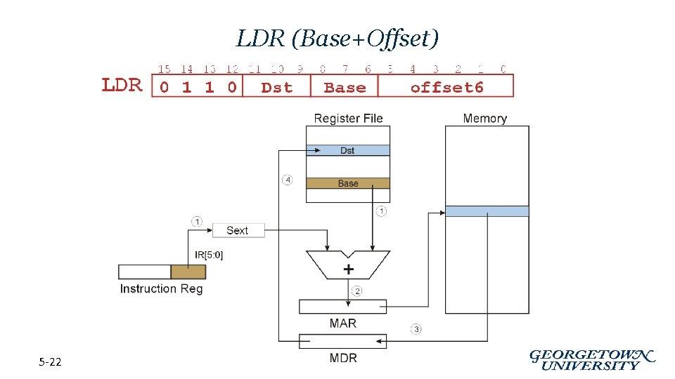 LDR (Base+Offset) 5 -22