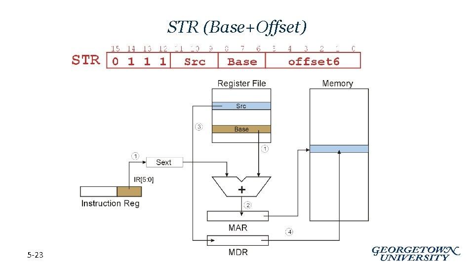 STR (Base+Offset) 5 -23