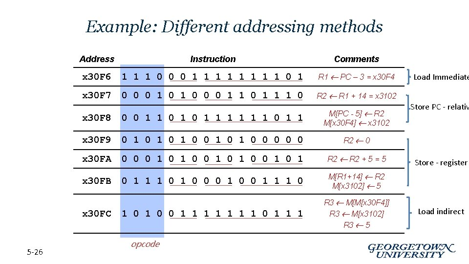 Example: Different addressing methods Address Instruction Comments x 30 F 6 1 1 1