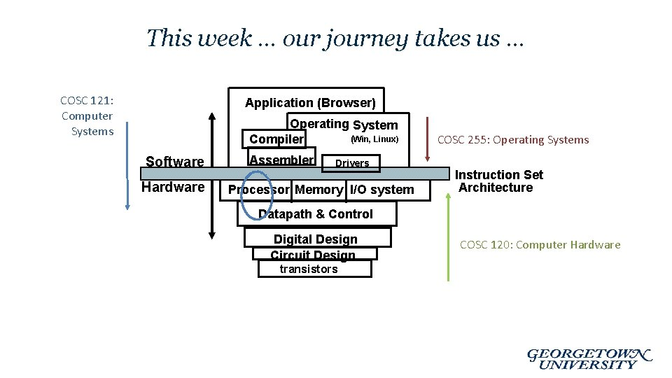 This week … our journey takes us … COSC 121: Computer Systems Application (Browser)