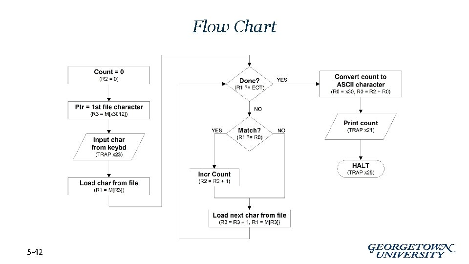 Flow Chart 5 -42