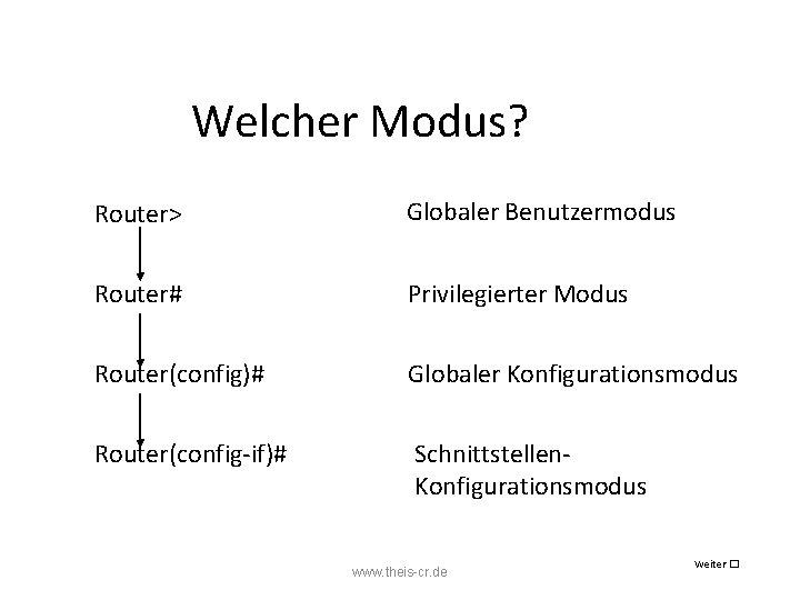 Welcher Modus? Router> Globaler Benutzermodus Router# Privilegierter Modus Router(config)# Globaler Konfigurationsmodus Router(config-if)# Schnittstellen. Konfigurationsmodus