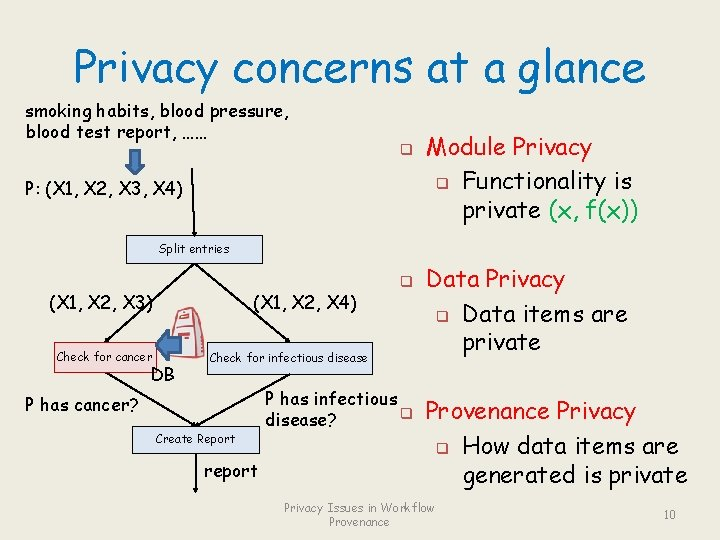 Privacy concerns at a glance smoking habits, blood pressure, blood test report, …… q