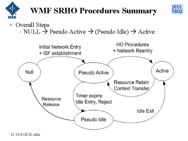 WMF SRHO Procedures Summary • Overall Steps • NULL Pseudo Active (Pseudo Idle) Active
