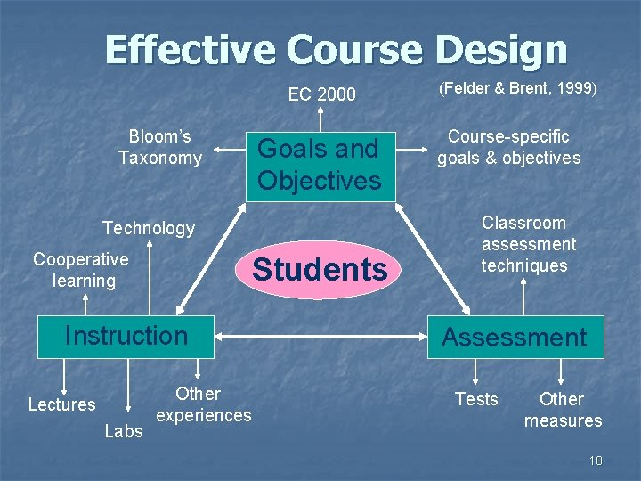 Effective Course Design EC 2000 Bloom's Taxonomy Goals and Objectives Technology Cooperative learning Students