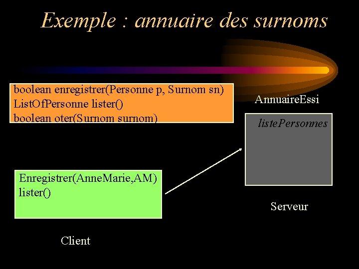 Exemple : annuaire des surnoms boolean enregistrer(Personne p, Surnom sn) List. Of. Personne lister()