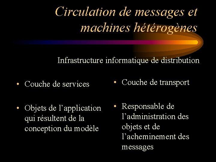 Circulation de messages et machines hétérogènes Infrastructure informatique de distribution • Couche de services