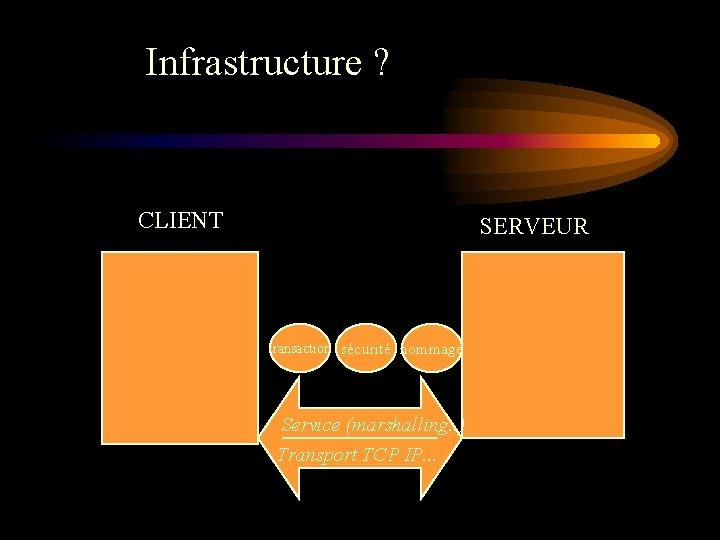 Infrastructure ? CLIENT SERVEUR transaction sécurité nommage Service (marshalling. . ) Transport TCP IP.