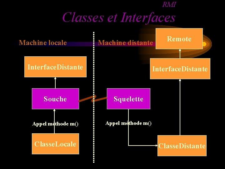 RMI Classes et Interfaces Machine locale Machine distante Interface. Distante Souche Squelette Appel méthode