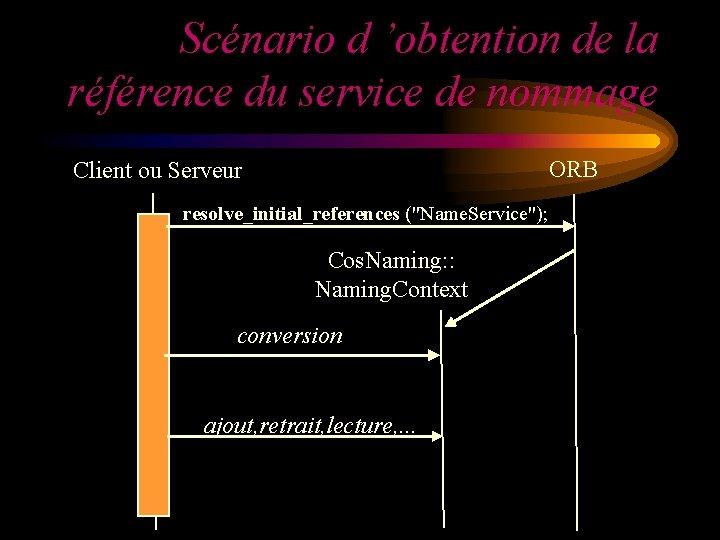 Scénario d 'obtention de la référence du service de nommage ORB Client ou Serveur