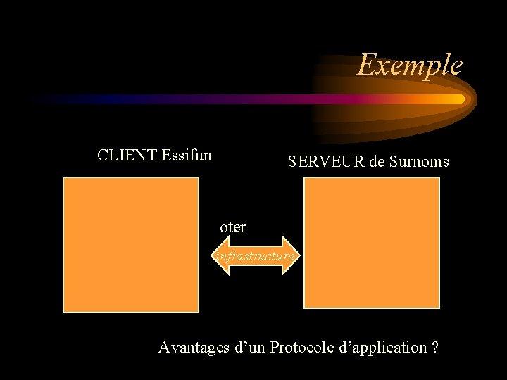 Exemple CLIENT Essifun SERVEUR de Surnoms oter infrastructure Avantages d'un Protocole d'application ?