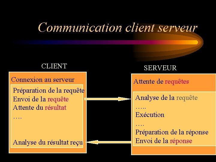 Communication client serveur CLIENT Connexion au serveur Préparation de la requête Envoi de la