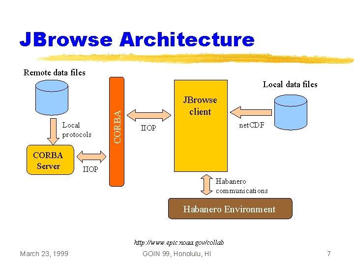 JBrowse Architecture Remote data files Local protocols CORBA Server CORBA Local data files JBrowse