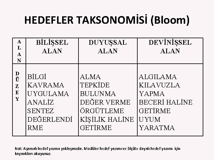 HEDEFLER TAKSONOMİSİ (Bloom) A L A N D Ü Z E Y BİLİŞSEL ALAN