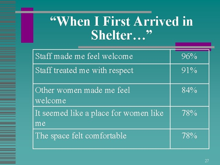"""""""When I First Arrived in Shelter…"""" Staff made me feel welcome 96% Staff treated"""