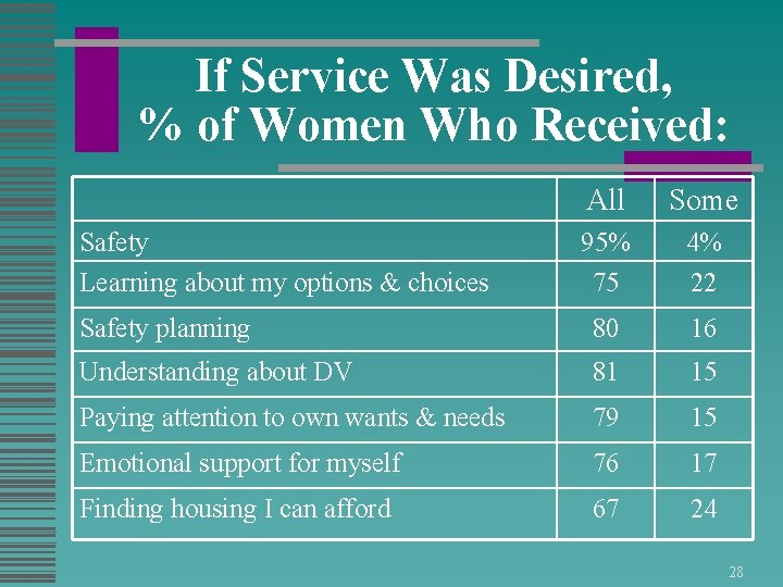 If Service Was Desired, % of Women Who Received: All Some 95% 75 4%