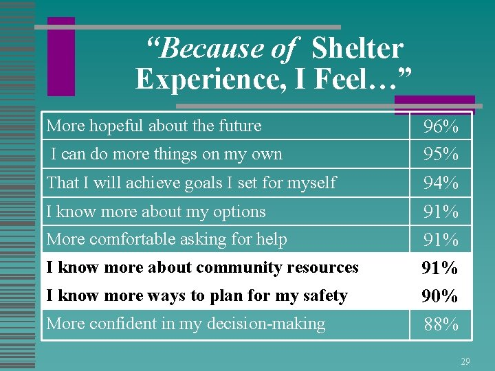 """""""Because of Shelter Experience, I Feel…"""" More hopeful about the future I can do"""